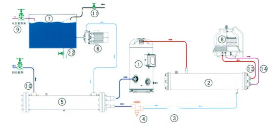 设计特点 箱式工业冷水机组是以空气或水为冷凝器的冷却介质,以水为载冷剂的工业冷却设备,广泛应用于塑料、电子、食品、医药、电镀、化工、印刷、涂装、激光及光盘制作等工业各个领域中的设备或模具冷却。 根据冷却介质的不同,工业冷水机组分为风冷型和水冷型,供客户根据现场情况选用; 箱式工业冷水机组可内置冷冻水泵和水箱,最大程度减少现场安装工作,只须将机组进出水管连到使用设备即可:内置不锈钢水箱,能自动调节水管路中的水量变化,可实现自动补水、溢水;同时可有效缓冲因使用负荷变化引起的水温波动,稳定制冷系统运行; 压缩机